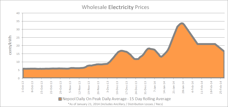 Wholesale-Electricity-3