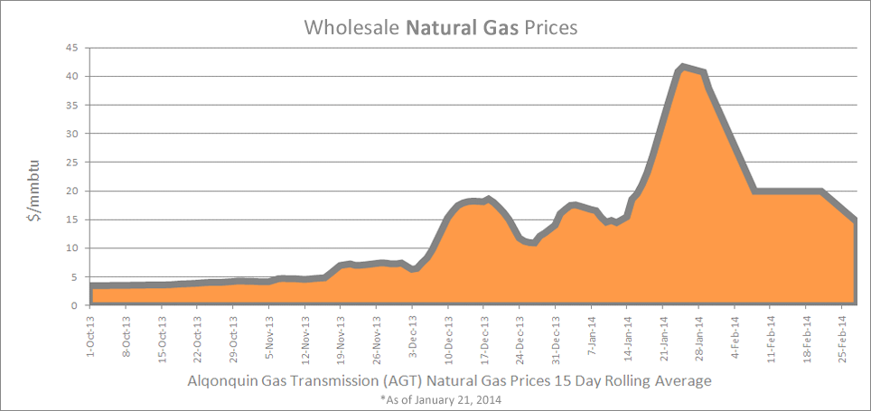 Wholesale-Natural-Gas-2